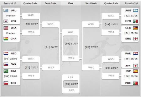 Coupe du monde calendrier des matches de huiti me de finale le blog de ramzi - Coupe du monde 2010 lieu ...